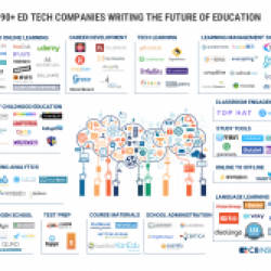 La Ed Tech Market Map : Plus de 90 startups construisent l'avenir de l'éducation