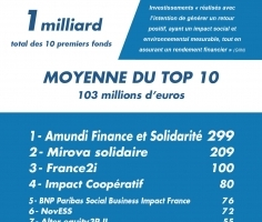 Top 10 des fonds à impact by Maddyness